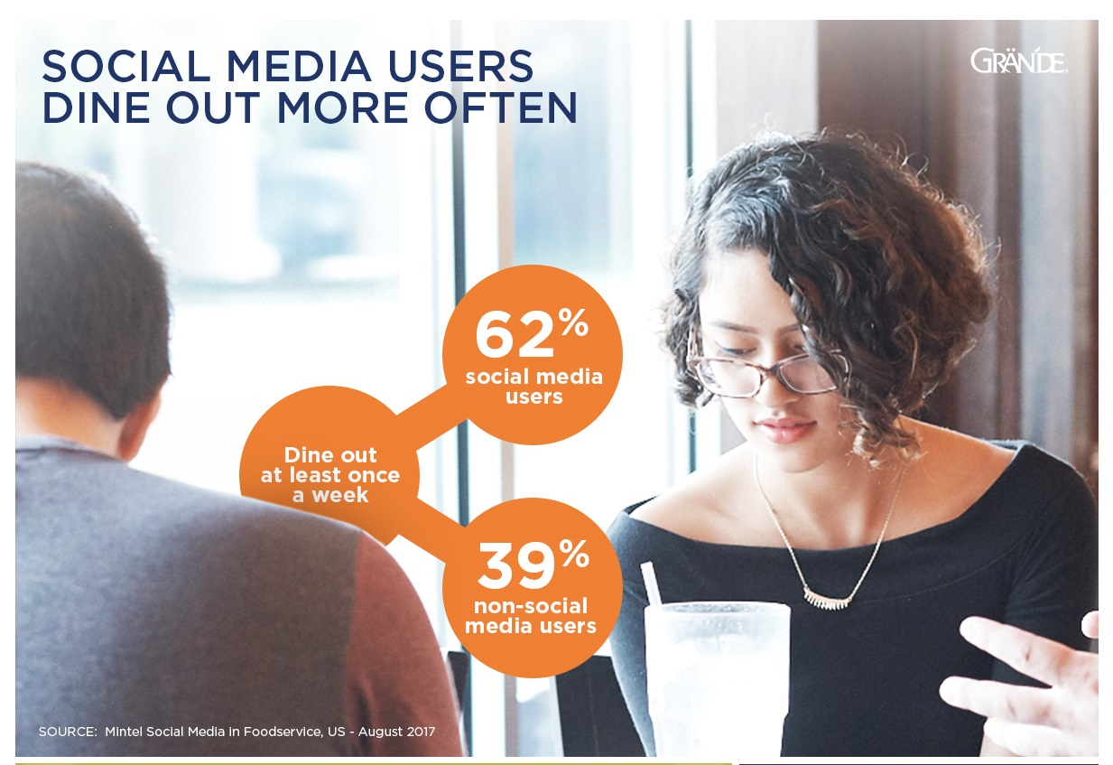 Social Media Users Dine Out More Often