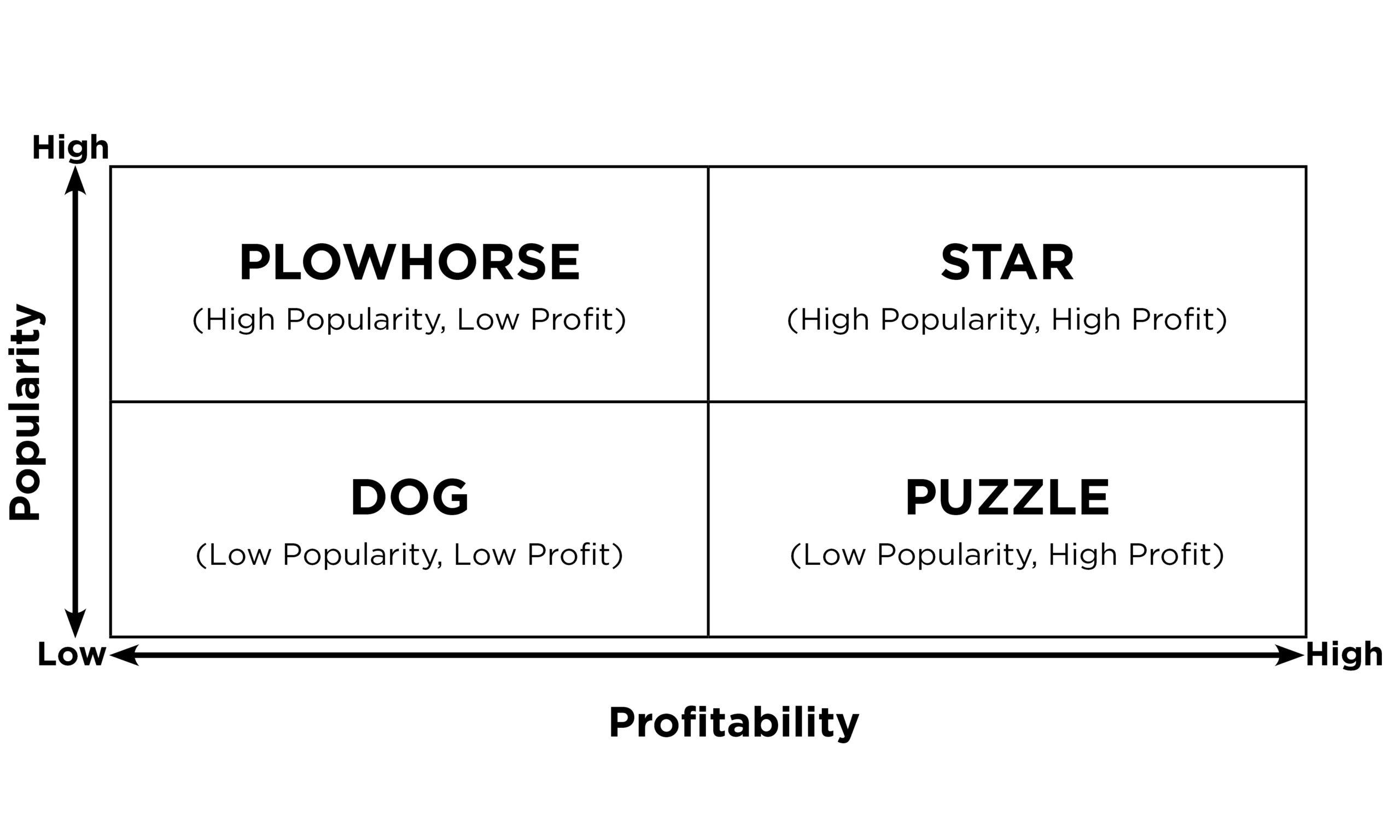 Popularity-Profitability-Index