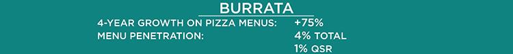 Burrata on Pizza Stats