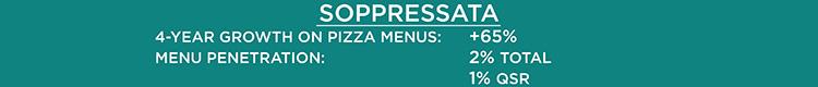 Soppressata on Pizza Stats