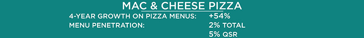 Mac & Cheese Pizza Stats